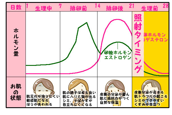 生理前にケノンで脱毛するときの効果的に脱毛するタイミング