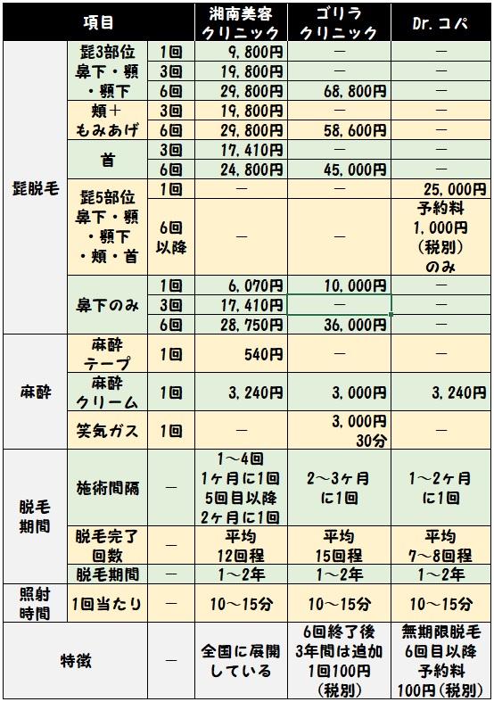 湘南美容クリニック、ゴリラクリニック、Dr.コパクリニックについて、値段・麻酔・期間・間隔などの違いを比較